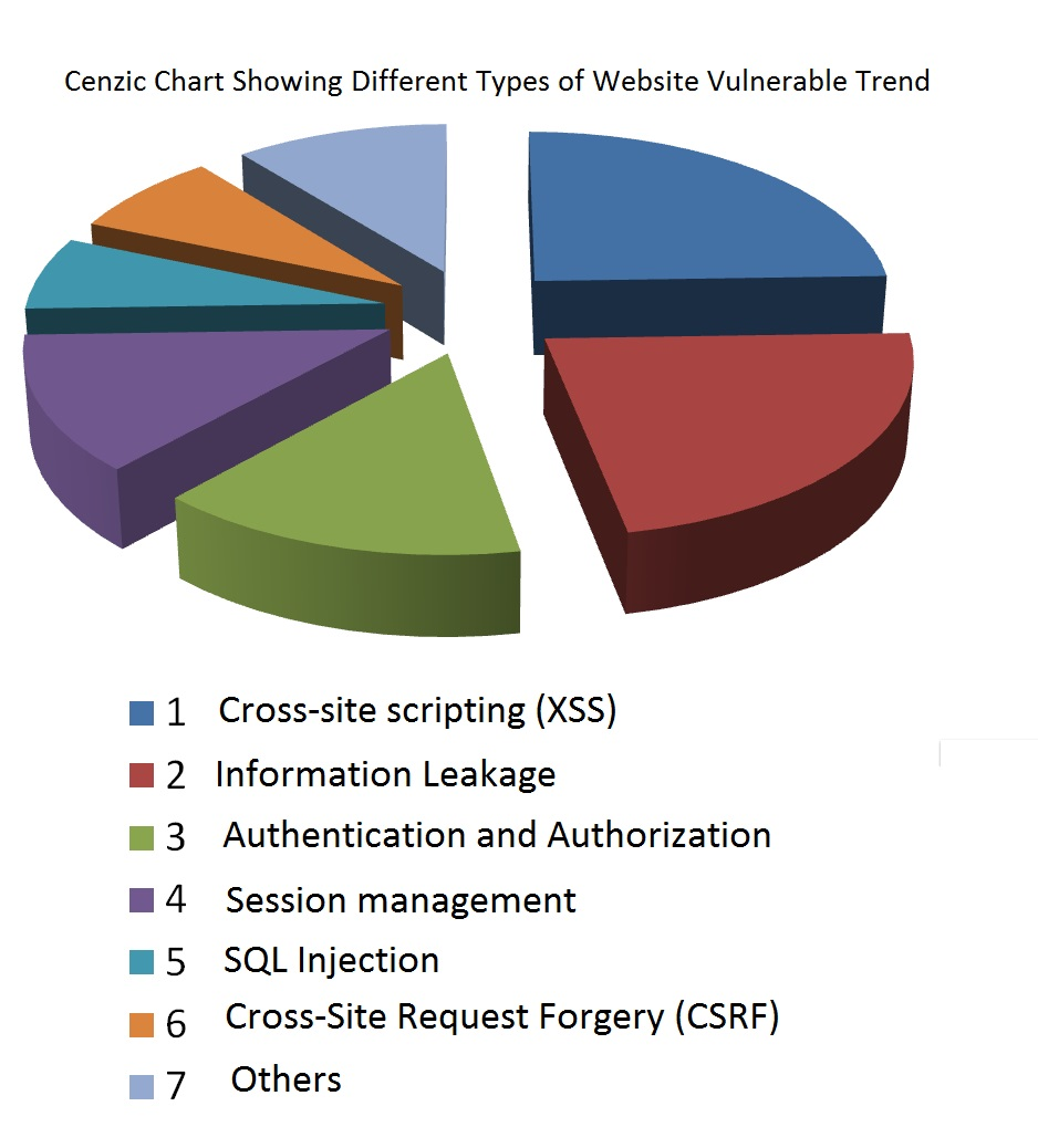 Cenzic Chart Showing Different Types of Website Vulnerable Trend